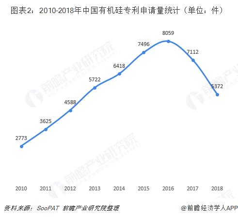 图表2:2010-2018年中国有机硅专利申请量统计(单位:件)