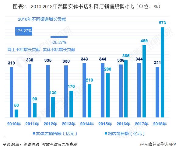 图表2:2010-2018年我国实体书店和网店销售规模对比(单位:%)