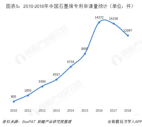 图表5:2010-2018年中国石墨烯专利申请量统计(单位:件)