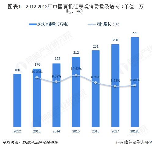 图表1:2012-2018年中国有机硅表观消费量及增长(单位?#21644;?#21544;,%)