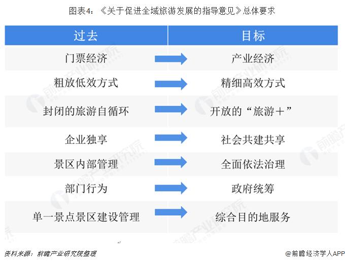 图表4:《关于促进全域旅游发展的指导意见》总体要求