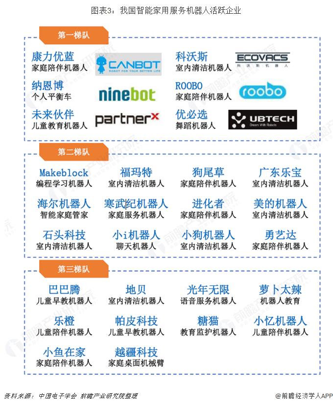 图表3:我国智能家用服务机器人活跃企业