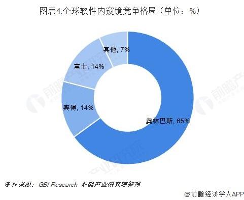 图表4:全球软性内窥镜竞争格局(单位:%)