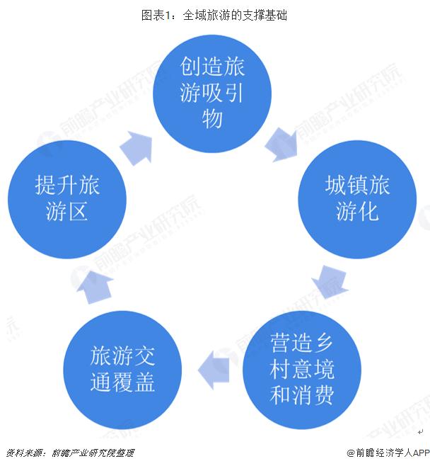 图表1:全域旅游的支撑基础