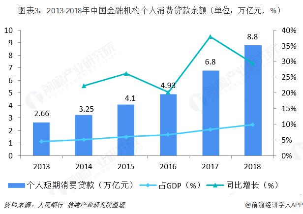 图表3:2013-2018年中国金融机构个人消费贷款余额(单位:万亿元,%)