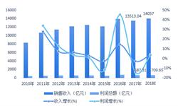 2018年电线<em>电缆</em>行业市场现状与行业竞争分析 海底<em>电缆</em>及<em>通讯</em><em>电缆</em>利率高【组图】