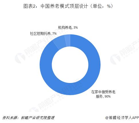图表2:中国养老模式顶层设计(单位:%)