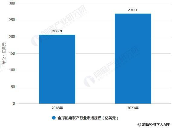 2018-2023年全球热电联产行业市场规模统计情况及预测