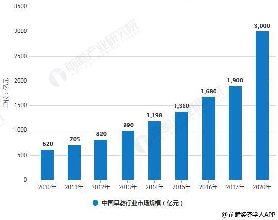 2010-2020年中国早教行业市场规模统计情况及预测