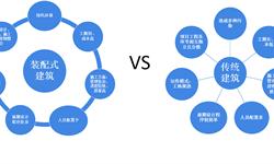 2018年中国<em>装配式</em><em>建筑</em>市场概况与发展趋势 三大驱动因素助推 行业空间实现持续扩容 【组图】
