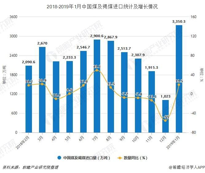 2018-2019年1月中国煤及褐煤进口统计及增长情况