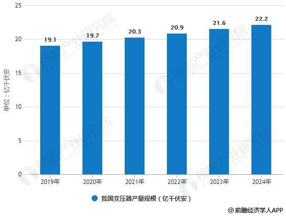 2019-2024年我国变压器产量规模统计情况及预测