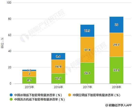 2015-2018年中国冰空洗线下智能零售量渗透率统计情况
