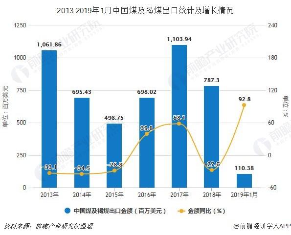2013-2019年1月中国煤及褐煤出口统计及增长情况
