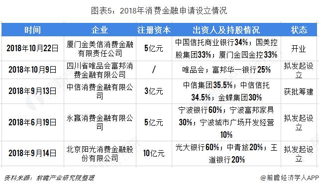 图表5:2018年消费金融申请设立情况