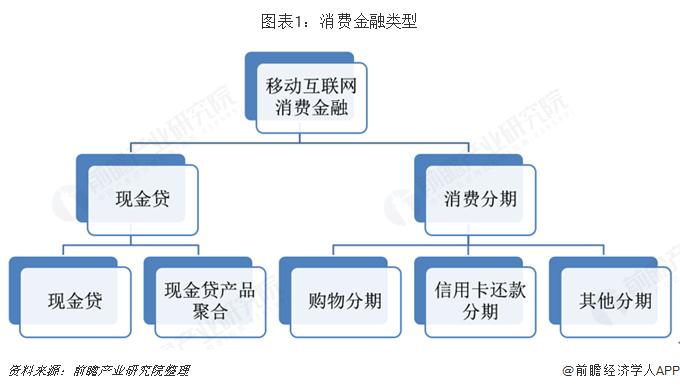 图表1:消费金融类型