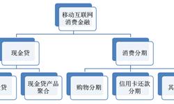 2018年中国消费金融行业发展现状分析 政策释放利好信号【组图】