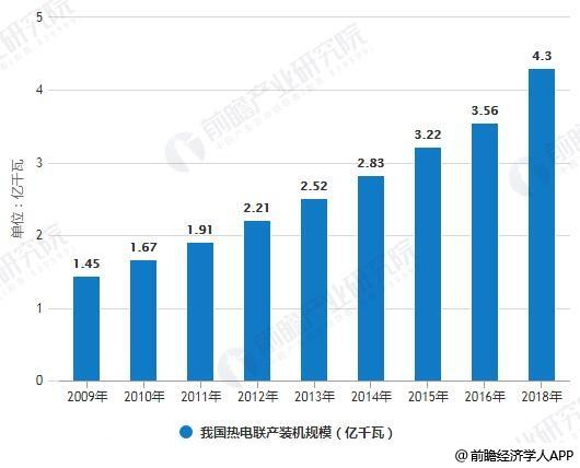 2009-2018年我国热电联产装机规模统计情况及预测