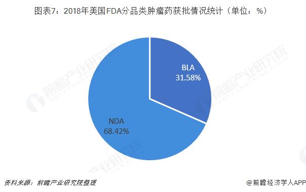 图表7:2018年美国FDA分品类肿瘤药获批情况统计(单位:%)