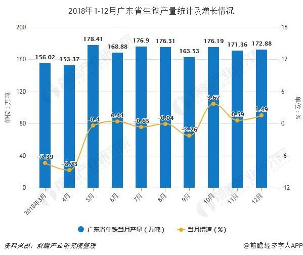 2018年1-12月广东省生铁产量统计及增长情况