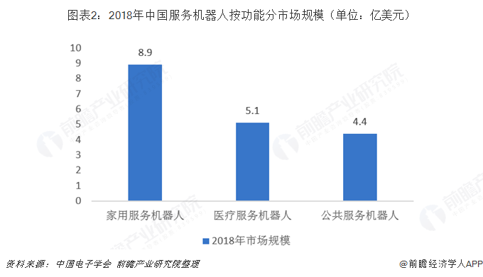 图表2:2018年中国服务机器人按功能分市场规模(单位:亿美元)