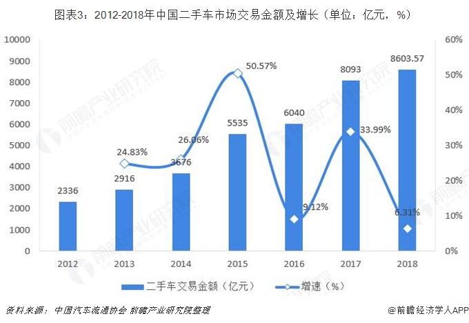 图表3:2012-2018年中国二手车市场交易金额及增长(单位:亿元,%)