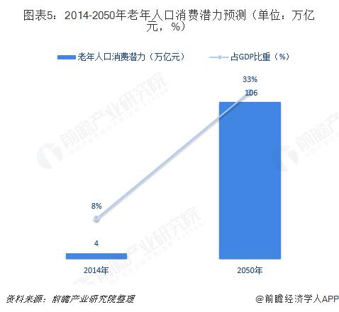 图表5:2014-2050年老年人口消费潜力预测(单位:万亿元,%)