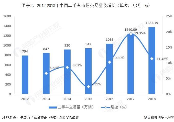 图表2:2012-2018年中国二手车市场交易量及增长(单位:万辆,%)