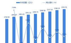 2018年全球焊割设备行业市场概况与发展趋势分析 市场容量稳步扩张【组图】
