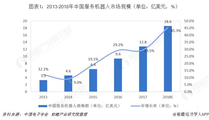 图表1:2013-2018年中国服务机器人市场规模(单位:亿美元,%)