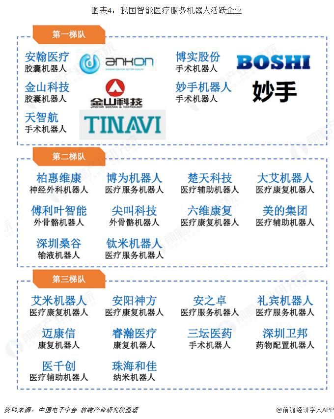 图表4:我国智能医疗服务机器人活跃企业