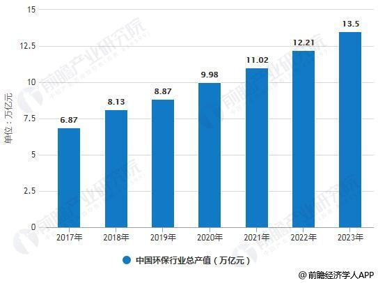 2017-2023年中国环保行业总产值情况及预测