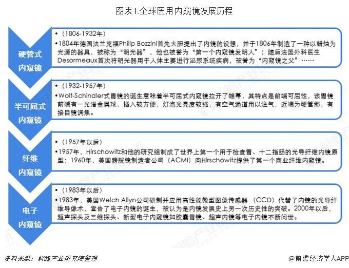图表1:全球医用内窥镜发展历程