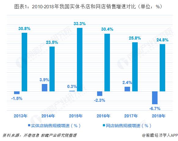 图表1:2010-2018年我国实体书店和网店销售增速对比(单位:%)