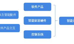 2018年中国<em>智能</em>家居发展现状和发展趋势分析 <em>智能</em>音箱将成主要入口【组图】