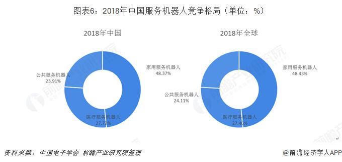 图表6:2018年中国服务机器人竞争格局(单位:%)