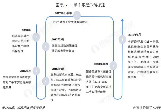 图表1:二手车限迁政策梳理
