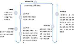 2018年中国二手车市场现状及发展趋势分析  限迁解禁区域流通逐渐通畅