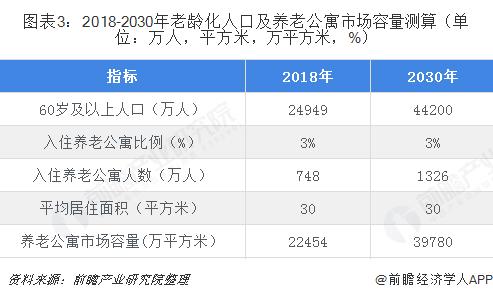 图表3:2018-2030年老龄化人口及养老公寓市场容量测算(单位:万人,平方米,万平方米,%)