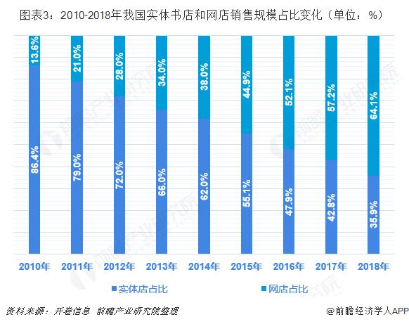 图表3:2010-2018年我国实体书店和网店销售规模占比变化(单位:%)