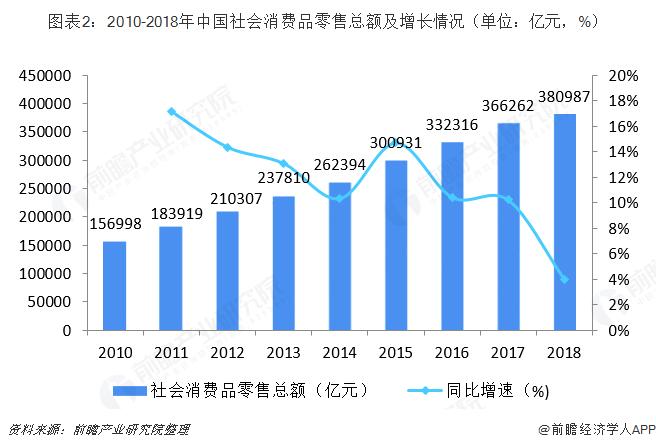 图表2:2010-2018年中国社会消费品零售总额及增长情况(单位:亿元,%)