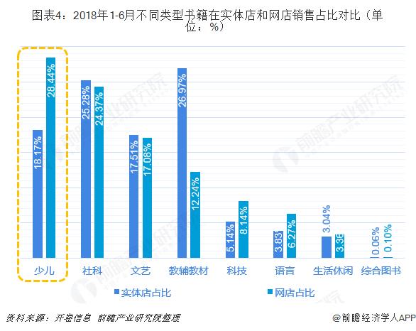 图表4:2018年1-6月不同类型书籍在实体店和网店销售占比对比(单位:%)