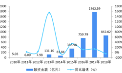 2018年物流行业投融资现状分析 亿元融资大规模涌现【组图】