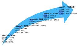 2018年中国营养<em>保健品</em>行业市场竞争格局及发展趋势分析 龙头企业潜力巨大【组图】
