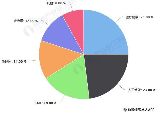 2018年中国政府引导基金投资分布情况