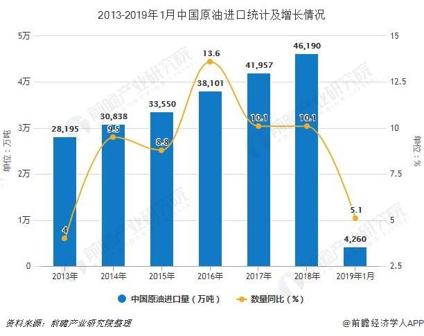 2013-2019年1月中国原油进口统计及增长情况