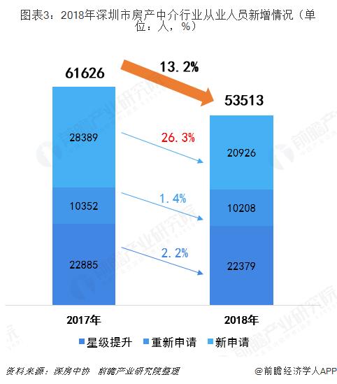 图表3:2018年深圳市房产中介行业从业人员新增情况(单位:人,%)
