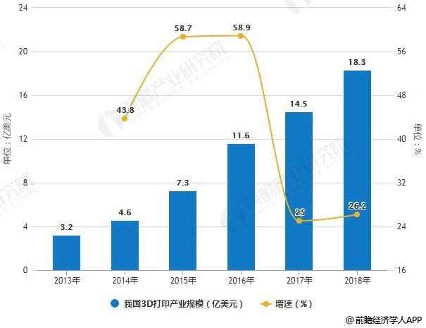 2013-2018年我国3D打印产业规模统计及增长情况预测