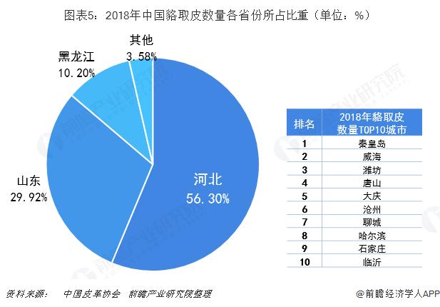 图表5:2018年中国貉取皮数量各省份所占比重(单位:%)