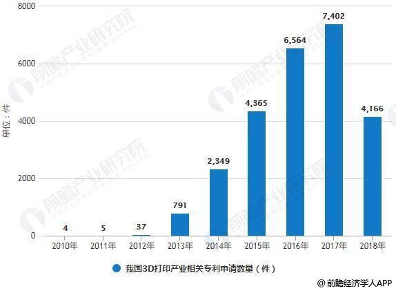 2010-2018年我国3D打印产业相关专利申请数量统计情况